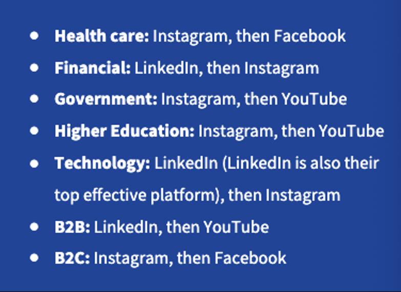 Social Media Platforms by Industry