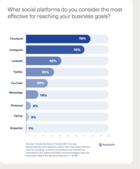 Which Platforms most effective social media 2021